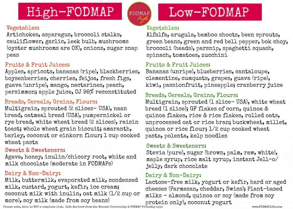 How to Become a High-FODMAP Detective - FODMAP Life