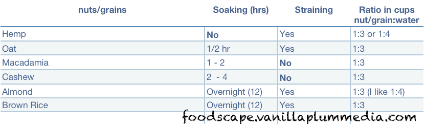 nut-milk-soaking-chart