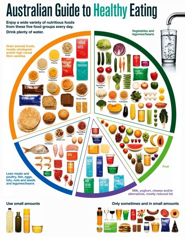 Standard serve sizes from the Eat For Health Guide - Catherine