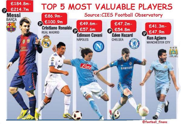 How Players Are Valued Football_finance