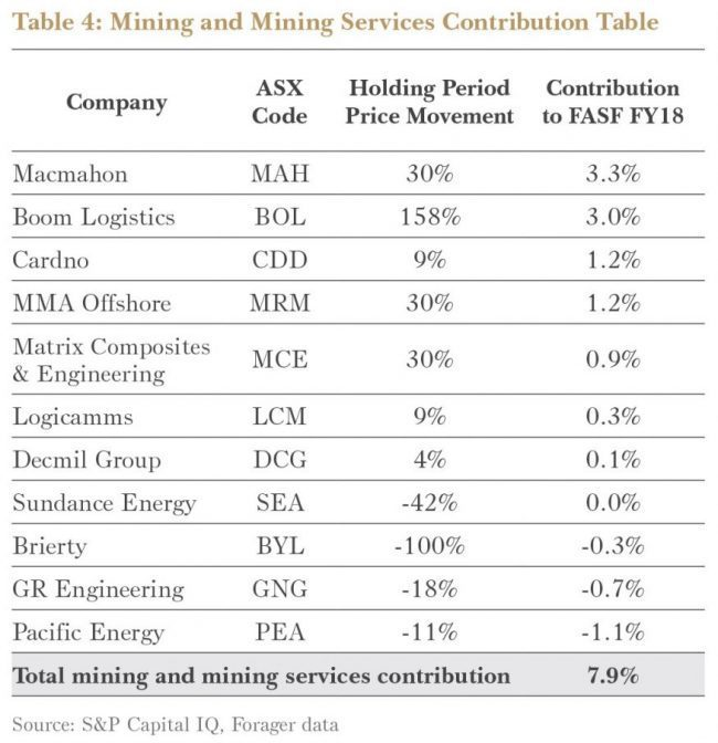 June 2018 Financial Year Performance Report - Forager Funds