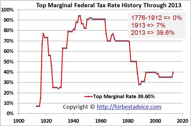US Top Marginal Tax Rates - Data
