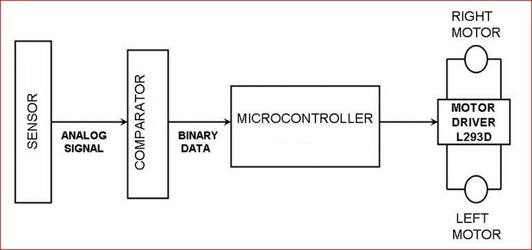 Line Follower Using 2051 For electronics