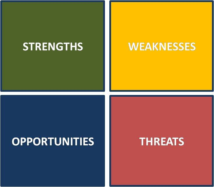 The weaknesses and threats of SWOT analysis