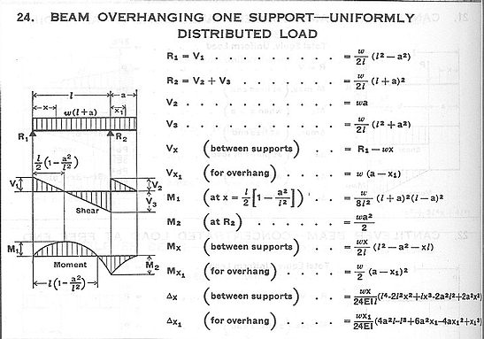 Beam Overhanging One Support Uniformly Distributed Load