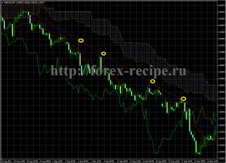 Стратегия по индикатору Ишимоку (торговля от линии тренда) - http://forex-recipe.ru