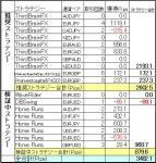 ミラートレーダー今週の結果(3月30日)