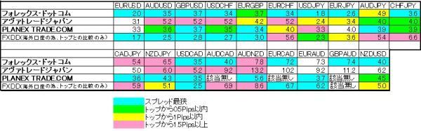 スプレッド比較(ミラートレーダー上位4社)-2