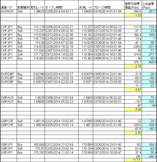 シストレ.comと公式結果の比較