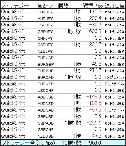 GBPJPYに690.4Pipsの特大ホームラン1発! 2月第2週の結果