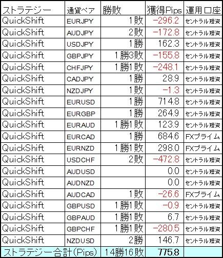 QuickShift3月第2週はそれでも+775.8Pipsと健闘!