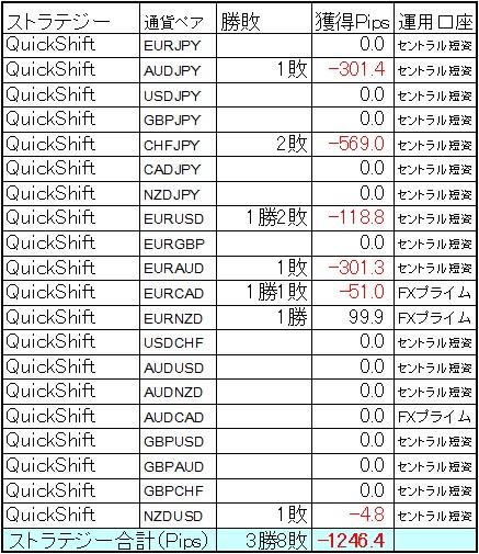 ストップ3発で撃沈! QuickShift多通貨ペアポートフォリオ 7月第2週の結果