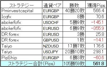 5万円から始めるFXDDミラートレーダーポートフォリオ7月