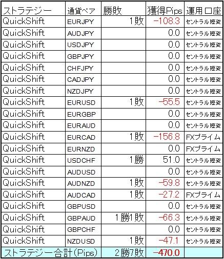 QuickShift多通貨ペアポートフォリオ8月第4週