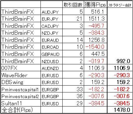 FX自動売買2月の結果(ミラートレーダー)