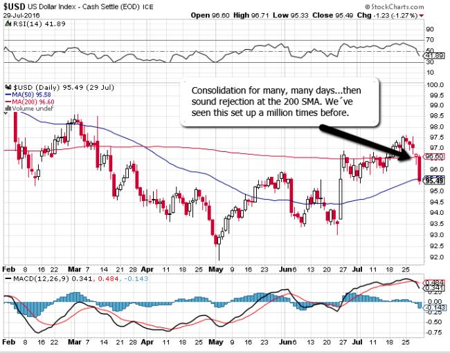 USD-lower-Aug-1