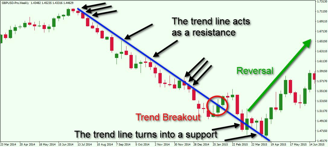 Basic Principles of Technical Analysis in the FX Market - Forex - technical analysis