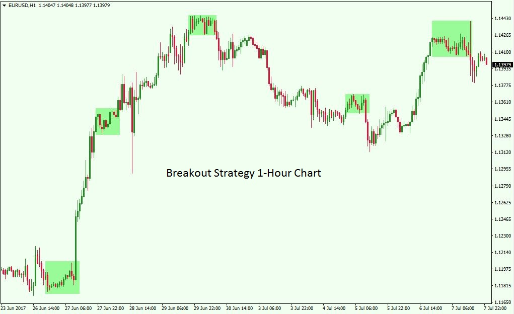 Trading the Euro - Tips for Trading the EURUSD Forex Pair - Forex