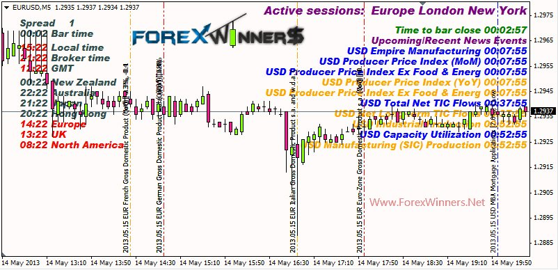 Forex calendar indicator - the importance of an economic calendar for day trading