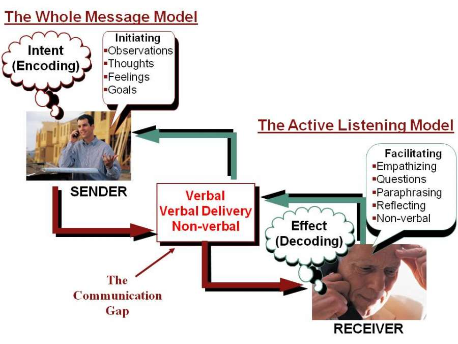 Business communication Soft skills PPT Communication
