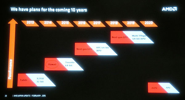 AMD-Roadmap-2015-FH