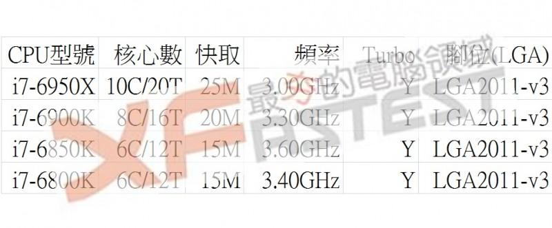 Intel Broadwell-E X99 Especificaciones