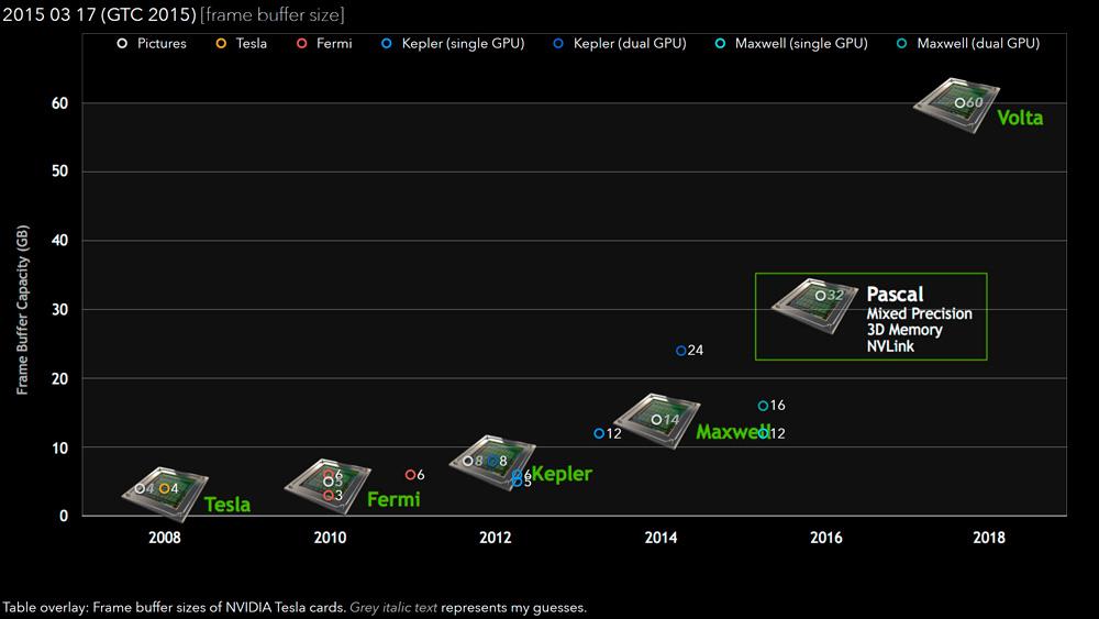 NVIDIA Pascal GPU VRAM Buffer