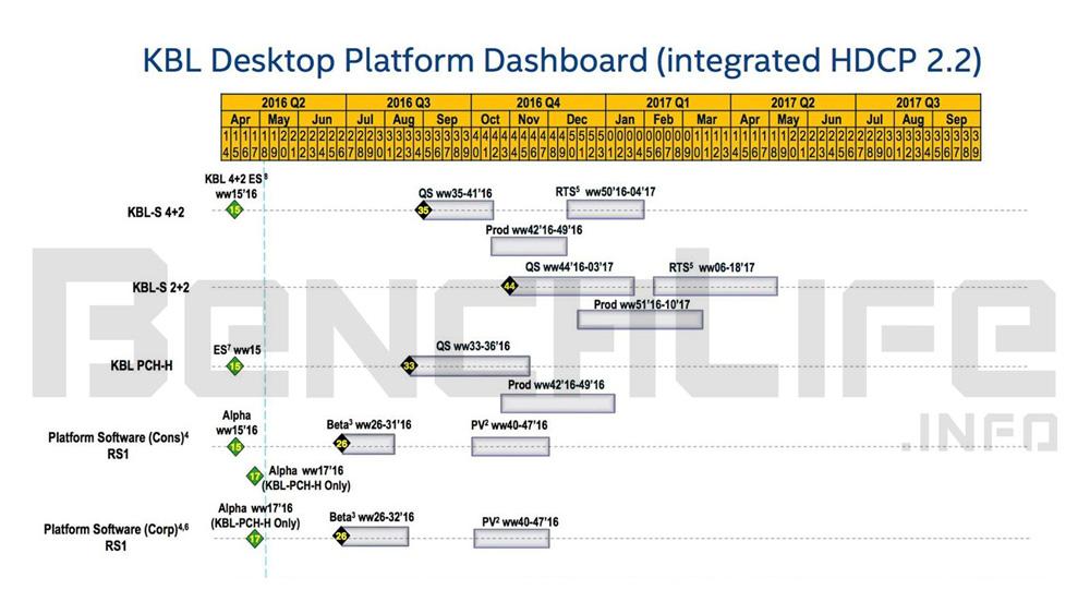Intel Kaby Lake Roadmap