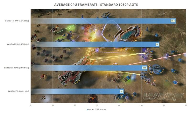 AMD Zen Ashes of The Singularity Benchmarks
