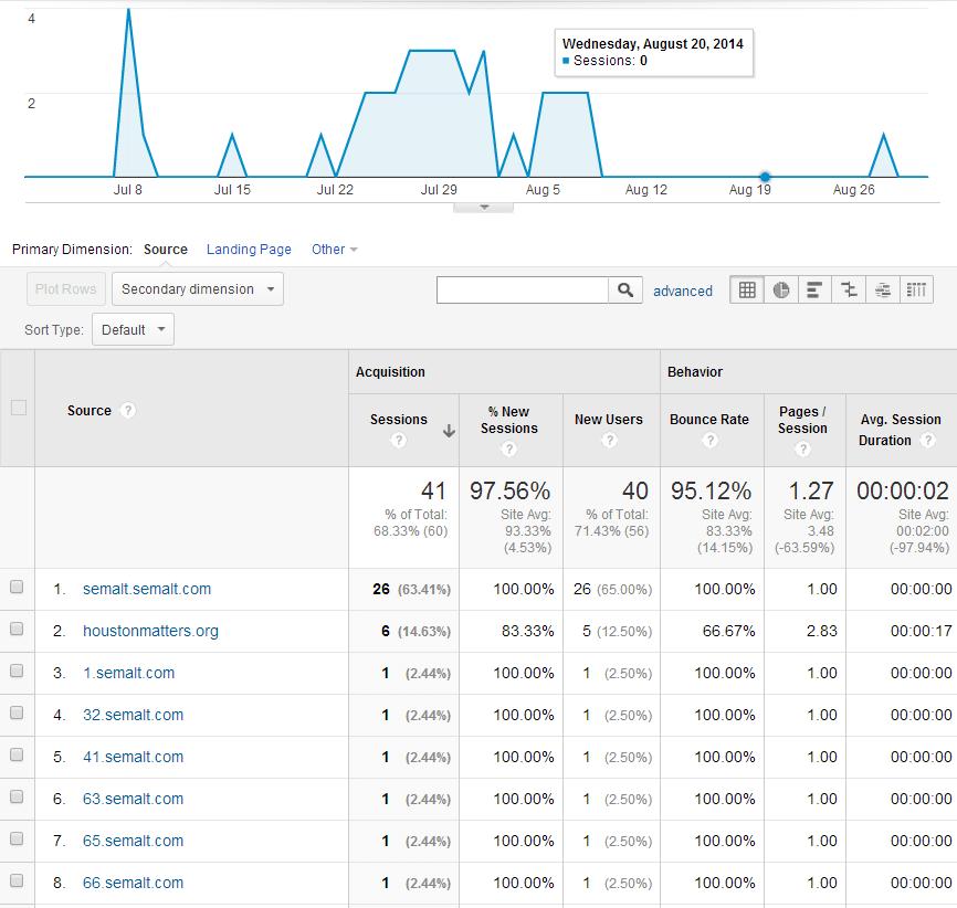 SEMAlt Referral Traffic on a Brand New Website