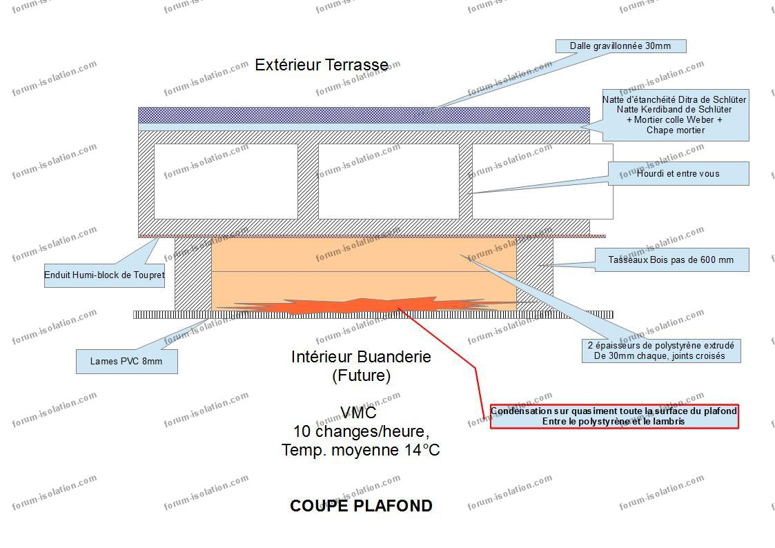 Isolation Exterieur Forum Comment Stopper La Condensation Conseils Forum Isolation Maison