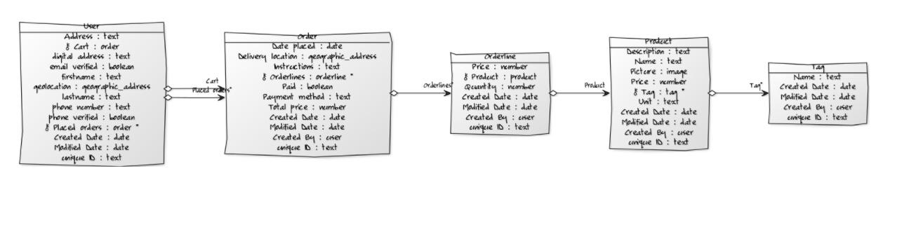 New Free Plugin Air Database Diagram - Showcase - Bubble Forum