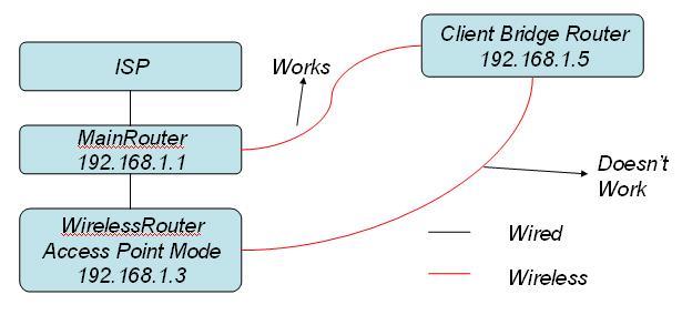 DD-WRT Forum  View topic - Problem w/ client bridge, works w/ one