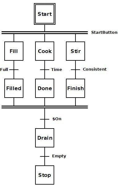 sequence diagram description