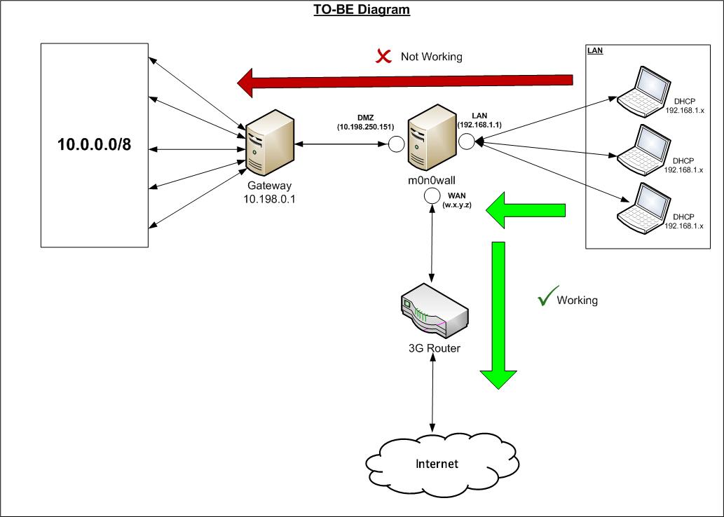 intranet network diagram
