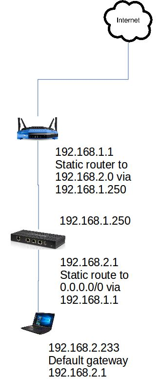 Solved Forward 2nd wired lan (from 2nd router) out to Internet