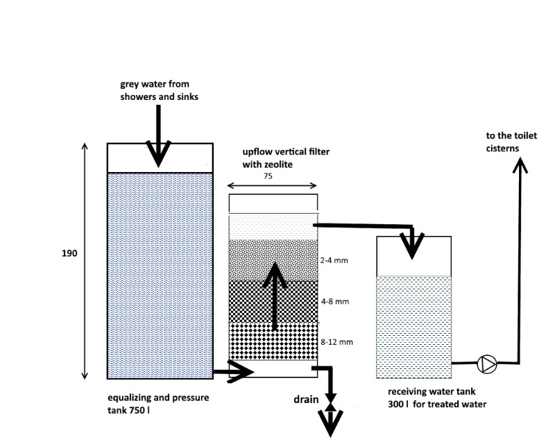 Designing and building grey water filter for reuse in flush toilets