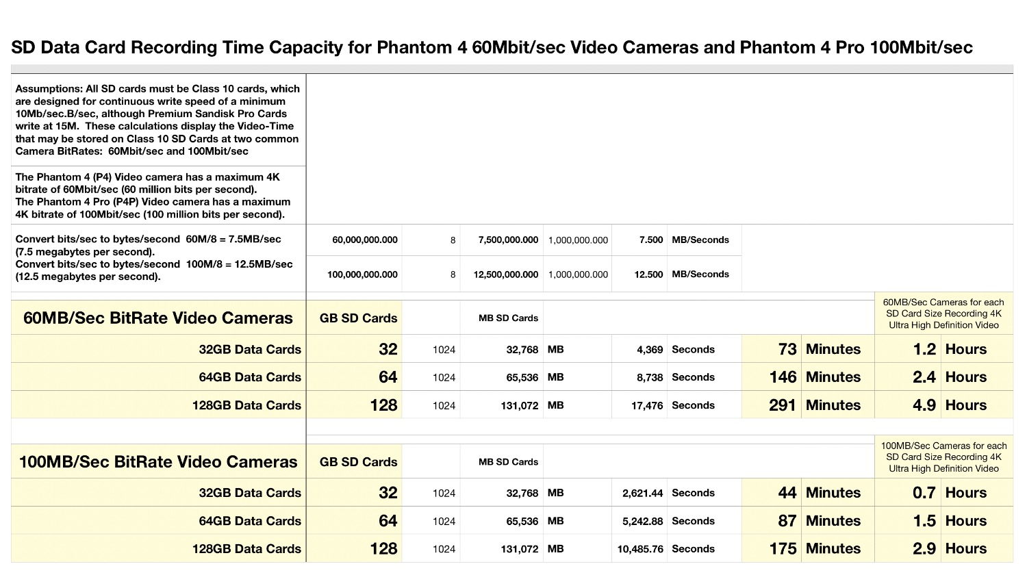 How Much 4k Video Will Fit On 32gb Dji Forum
