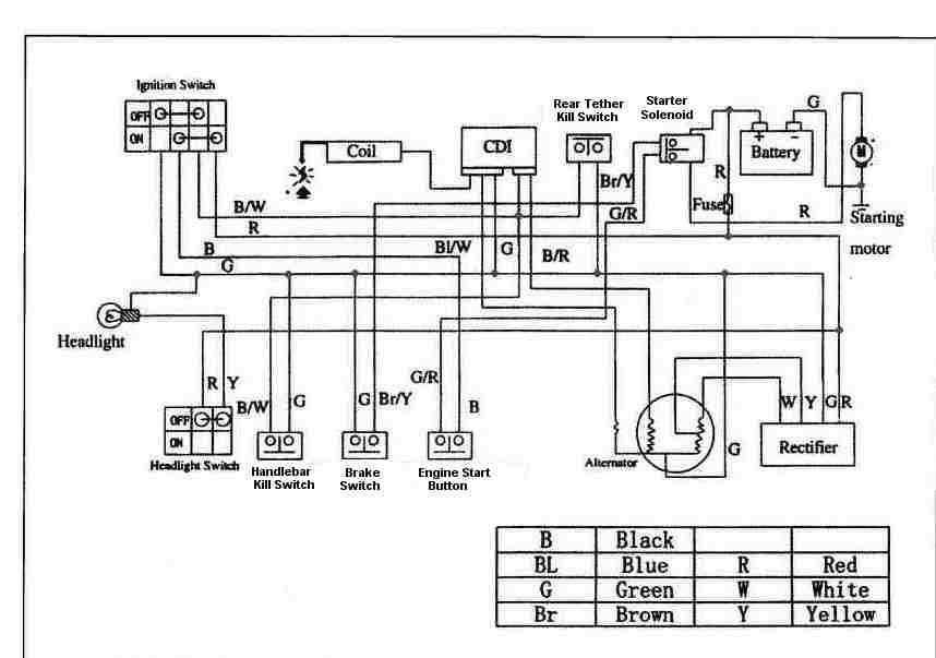 5wire 110cc chinese atv wiring diagram