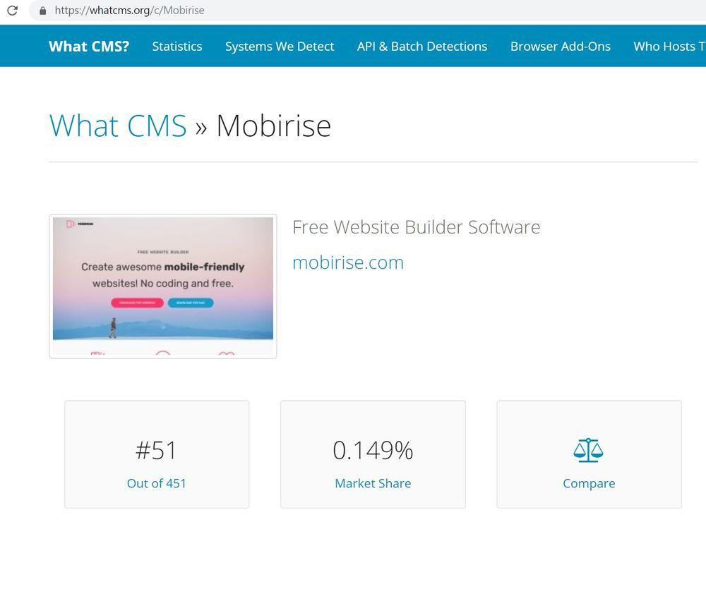 Share Websites How Many Websites Using Mobirise Some Interesting Stats On