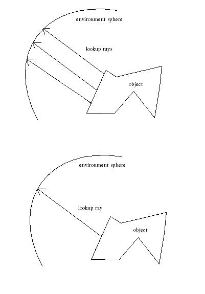 diagram of sphere of environment