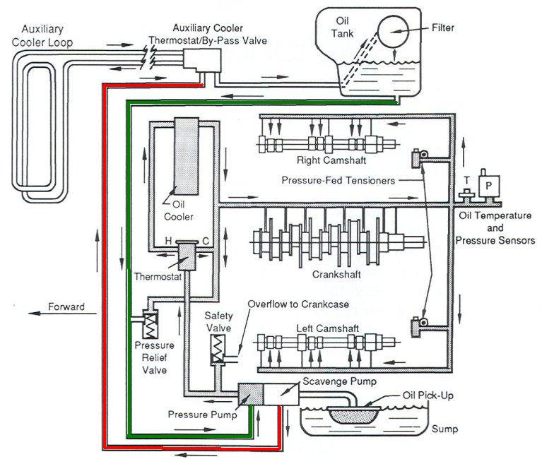 Porsche 928 Oil Flow Diagram Wiring Diagrams