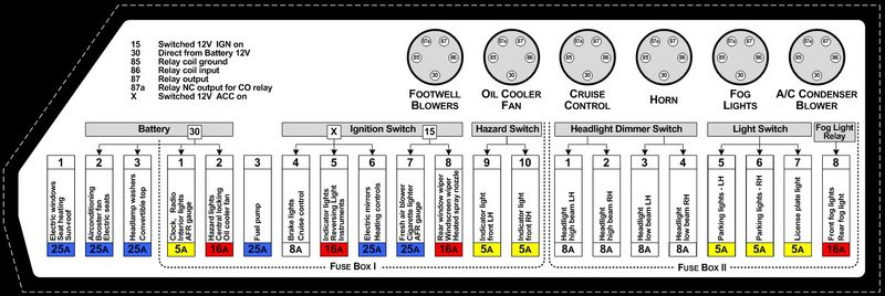 2000 Porsche Fuse Box Wiring Diagram