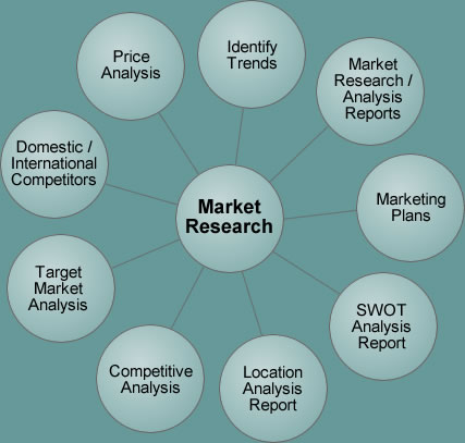 Market Research FORVAL CAMBODIA