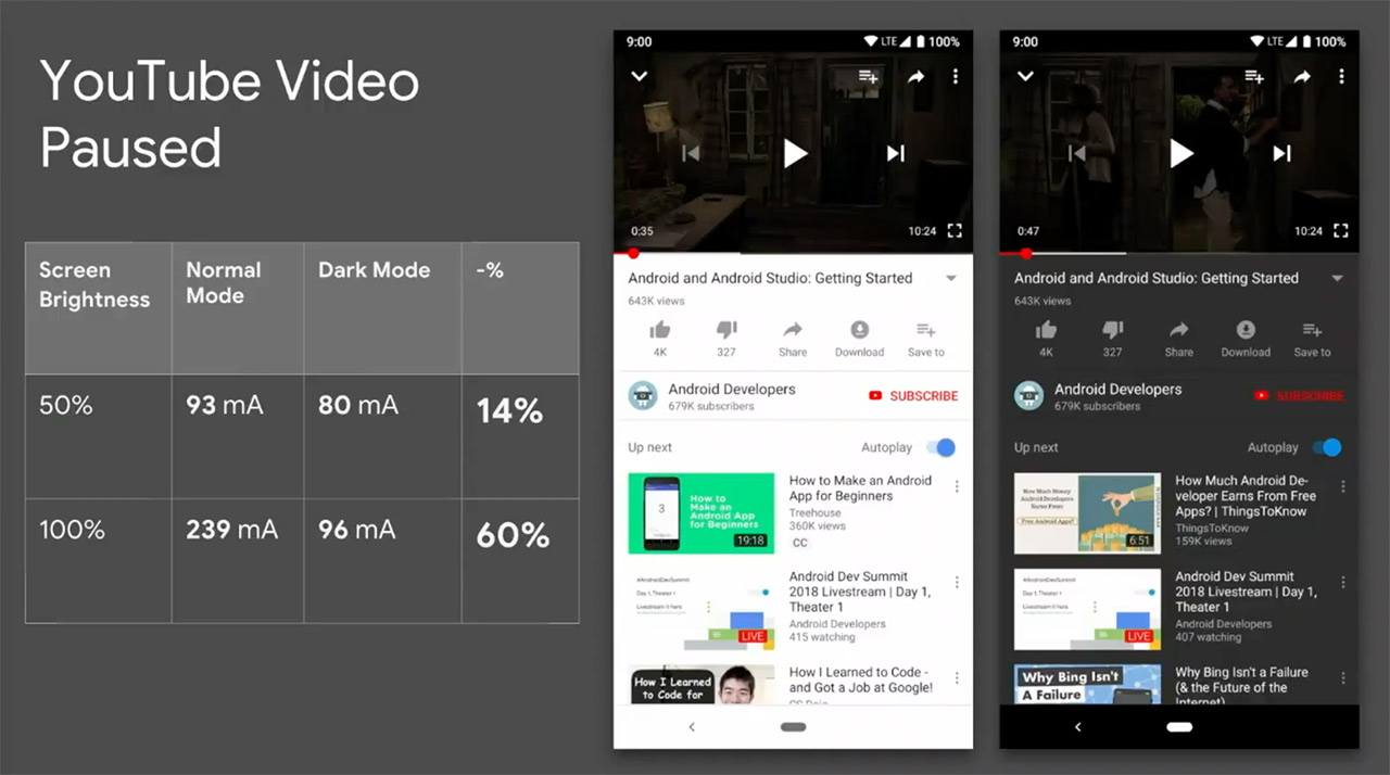 Google Confirms Dark Mode Saves Large Amount Of Battery Life