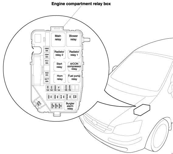 hyundai getz fuse box location