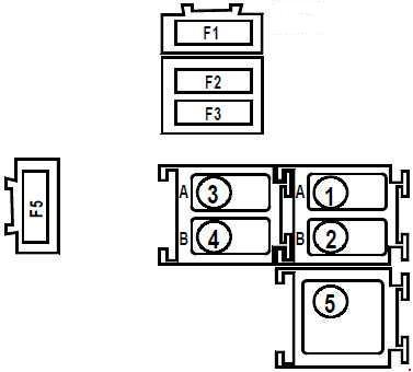 Renault Kangoo fuse box diagram (1997\u20132007) » Fuse Diagram