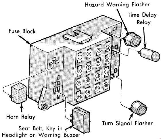 1977-1981 Dodge Diplomat Fuse Box Diagram » Fuse Diagram