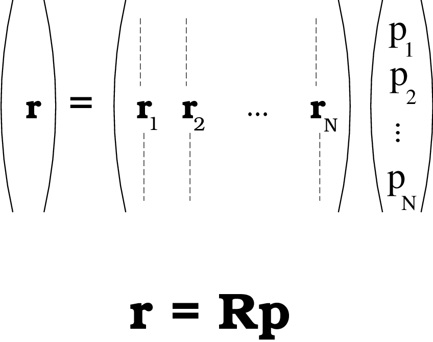 sum of 3 vectors