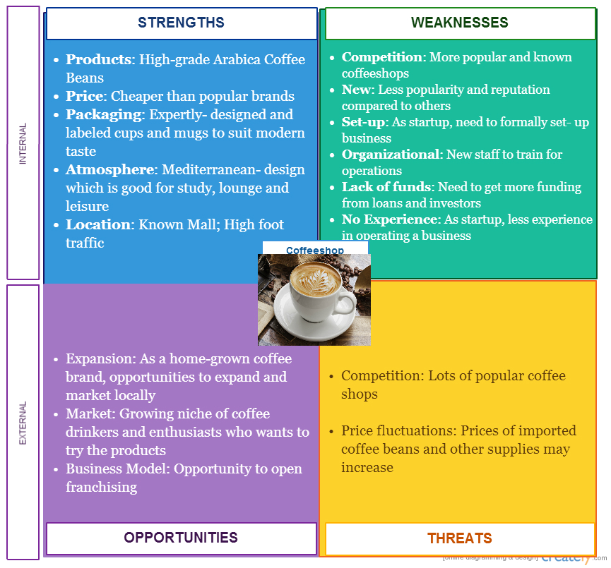 Applying SWOT Analysis in Business Founder\u0027s Guide - sample swot analysis